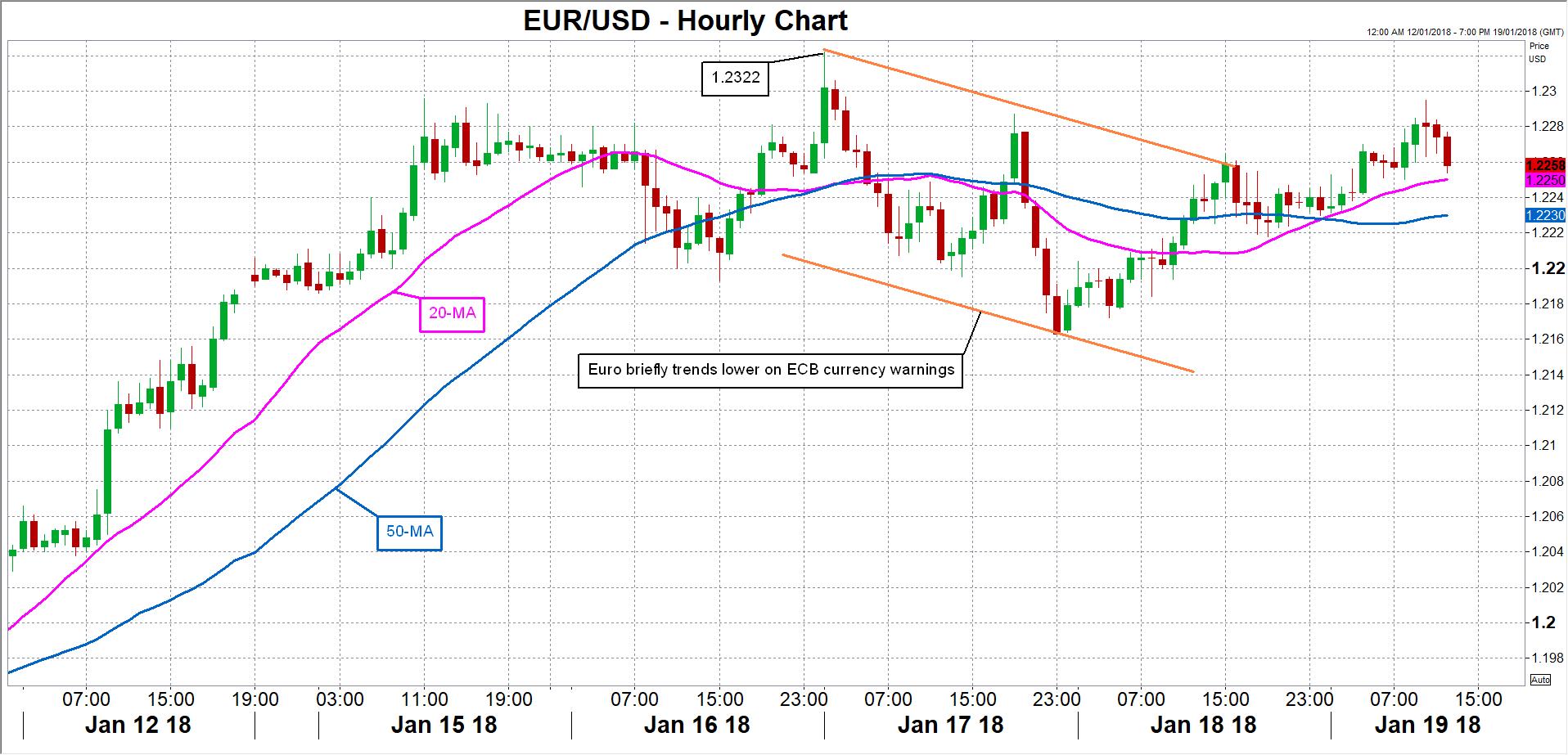 EUR/USD 21/01/2018 | Econ Alerts