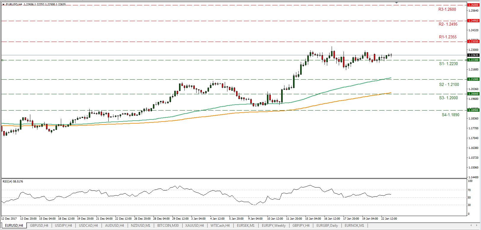 EUR/USD 23/01/2018 | Econ Alerts