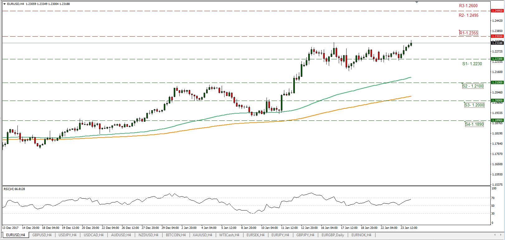 EUR/USD 24/01/2018 | Econ Alerts