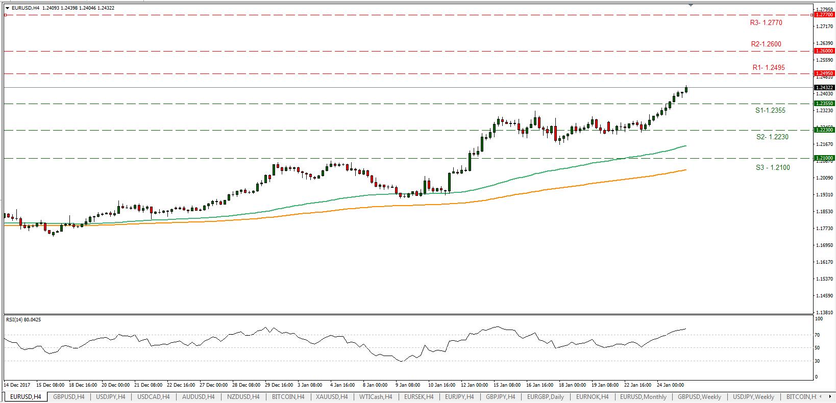 EUR/USD 25/01/2018   Econ Alerts