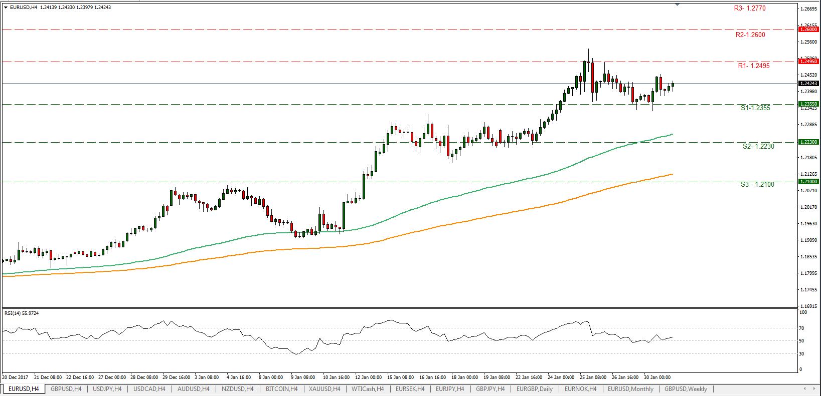 EUR/USD 31/01/2018 | Econ Alerts