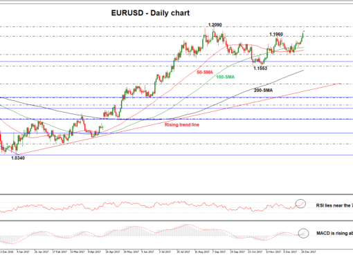 EUR/USD Daily 02/01/2018 | Econ Alerts