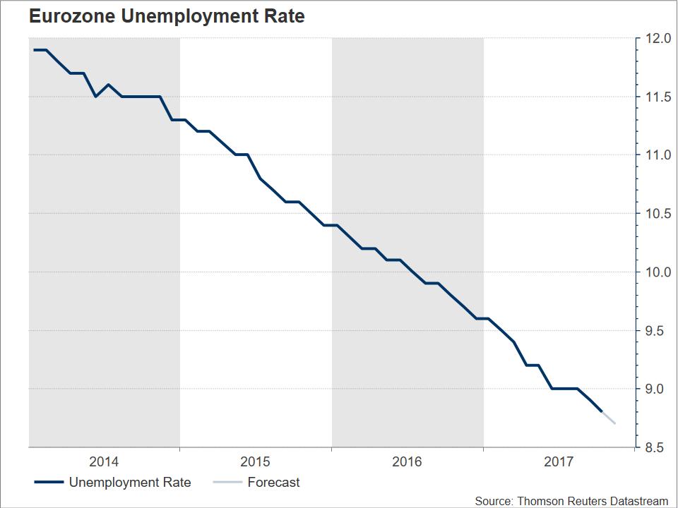 Eurozone unemployment | Econ Alerts