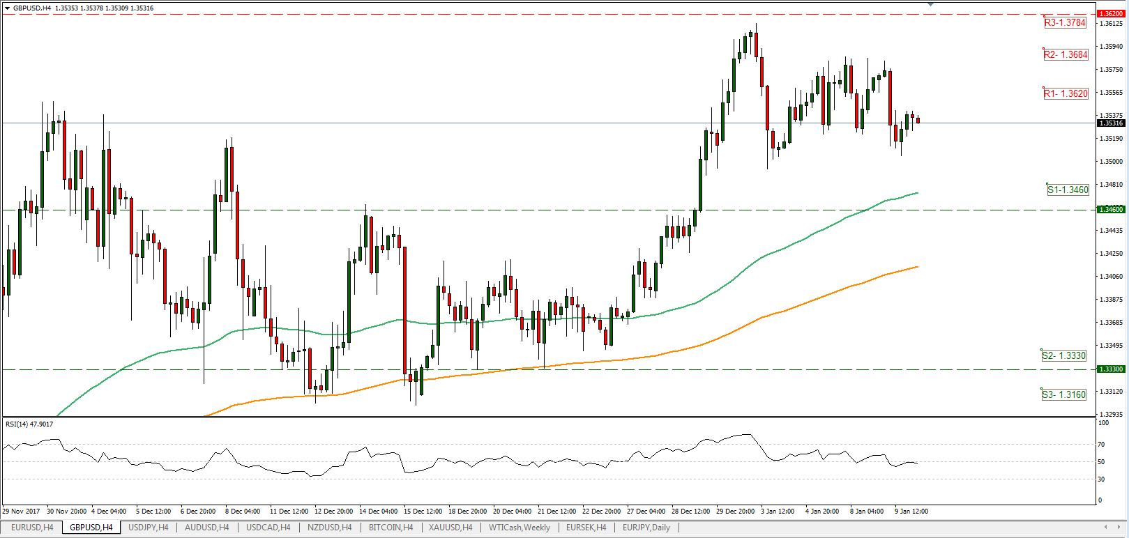 GBP/USD 10/01/2018 | Econ Alerts