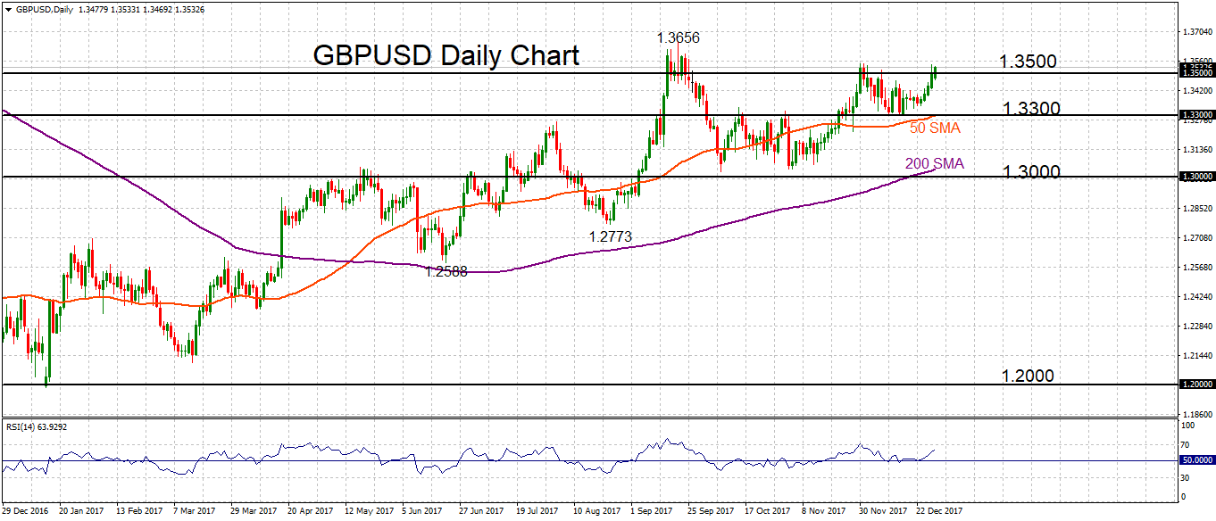 GBP/USD daily 2 JAN 2018 | Econ Alerts