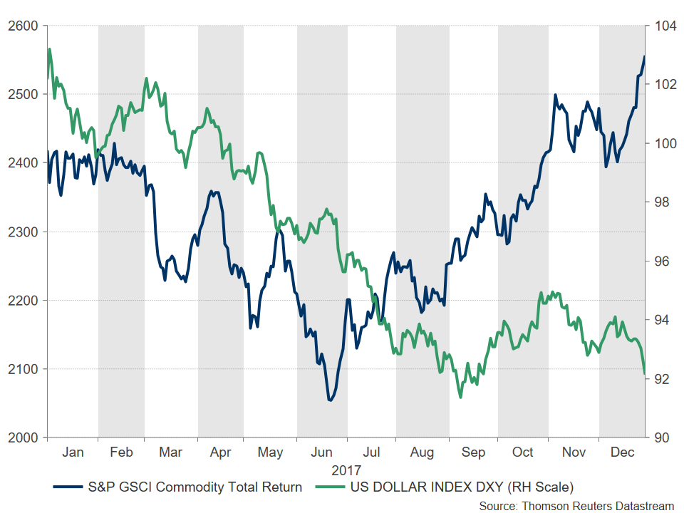 S&P GSCI DXY | Econ Alerts
