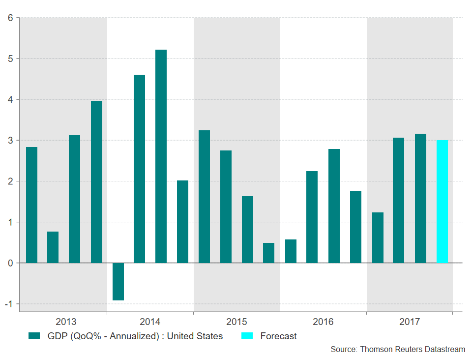 US GDP 21/01/2018 | Econ Alerts
