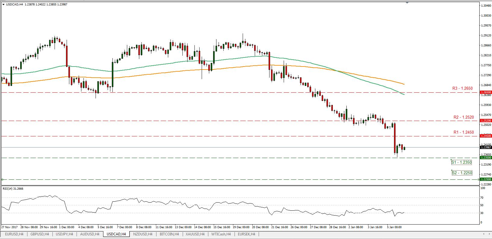 USD/CAD 08/01/2018 | Econ Alerts