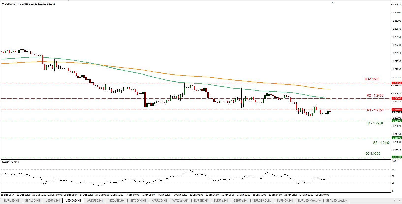 USD/CAD 29/01/2018 | Econ Alerts