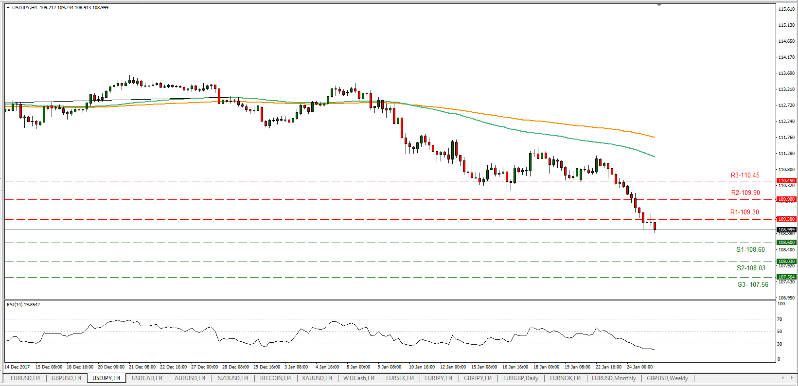 USD/JPY 25/01/2018   Econ Alerts