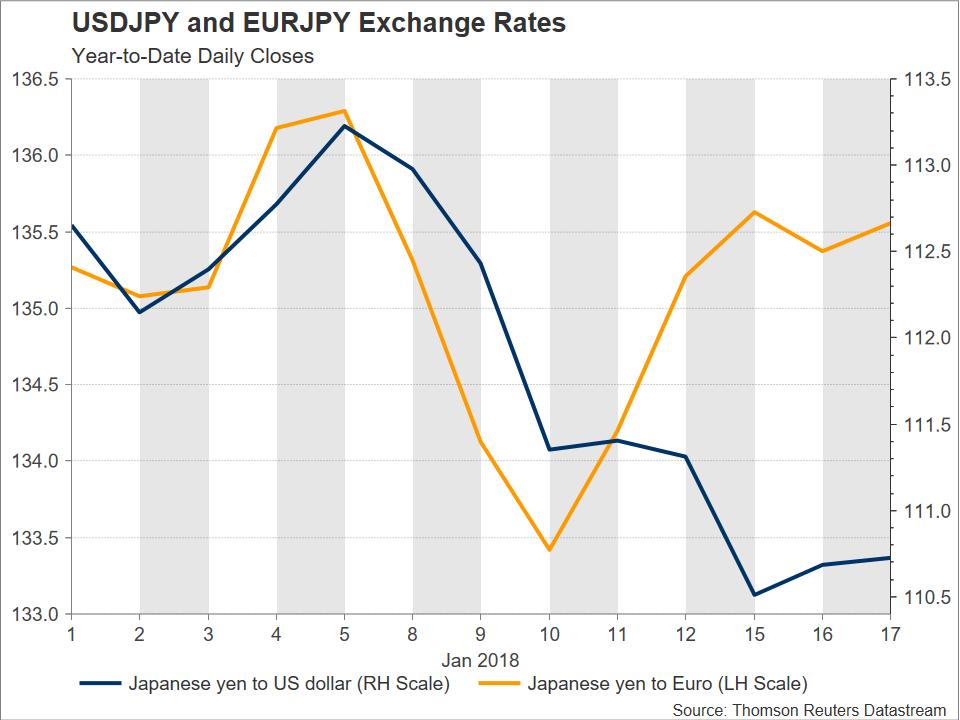 USD/JPY vs EUR/JPY | Econ Alerts