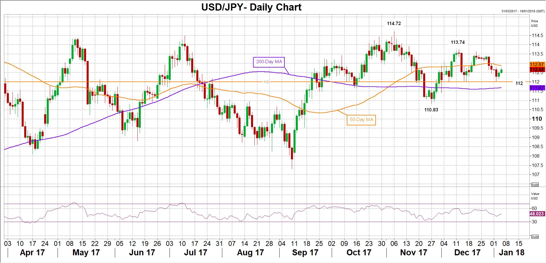 USD/JPY 04/01/2018   Econ Alerts