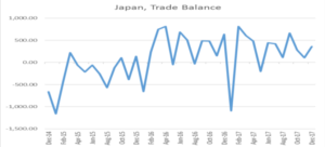 Japan, Trade Balance | EconAlerts
