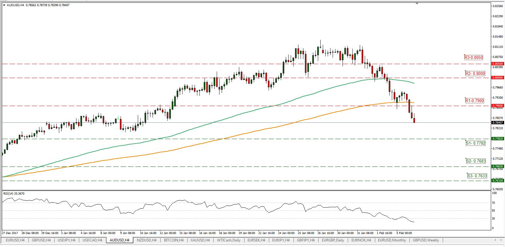 AUD/USD 06/02/2018 | EconAlerts