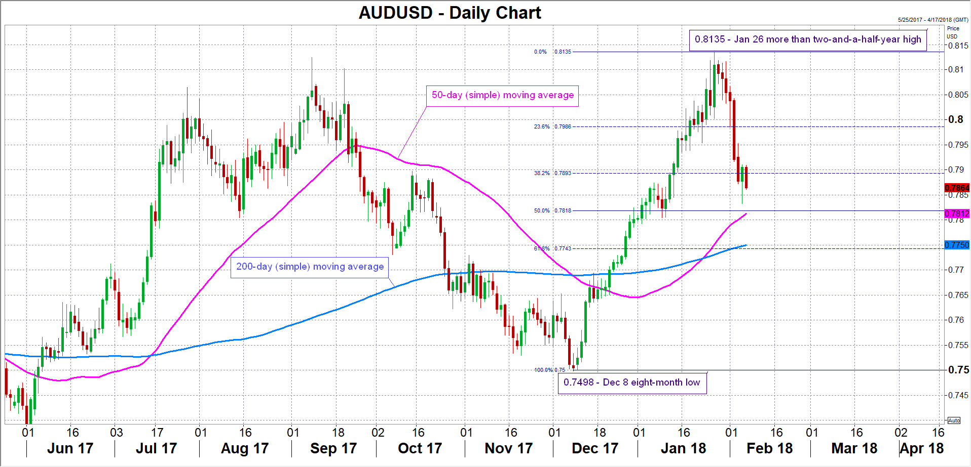 AUD/USD updated | EconAlerts