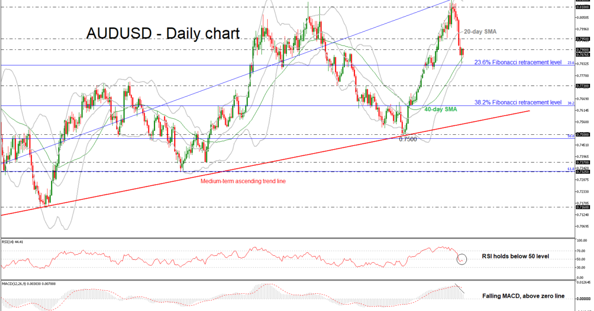 AUD/USD Daily 07 FEB 2018 | EconAlerts