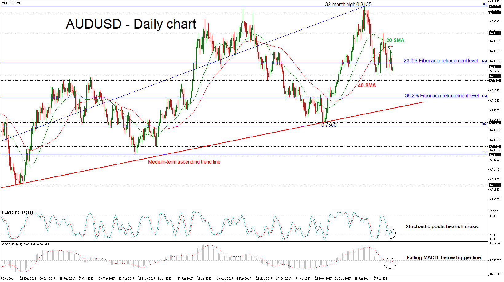 AUD/USD Daily 28 FEB 2018 | EconAlerts