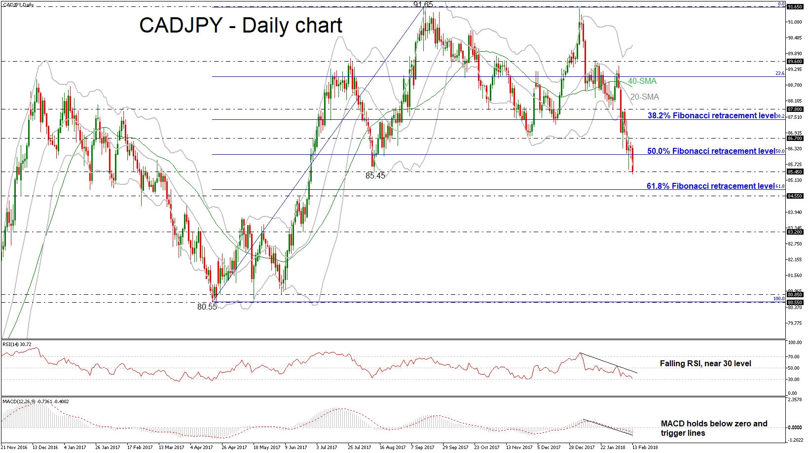 CAD/JPY Daily 13/02/2018   EconAlerts