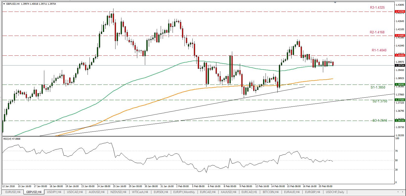 GBP/USD 21/02/2018   EconAlerts