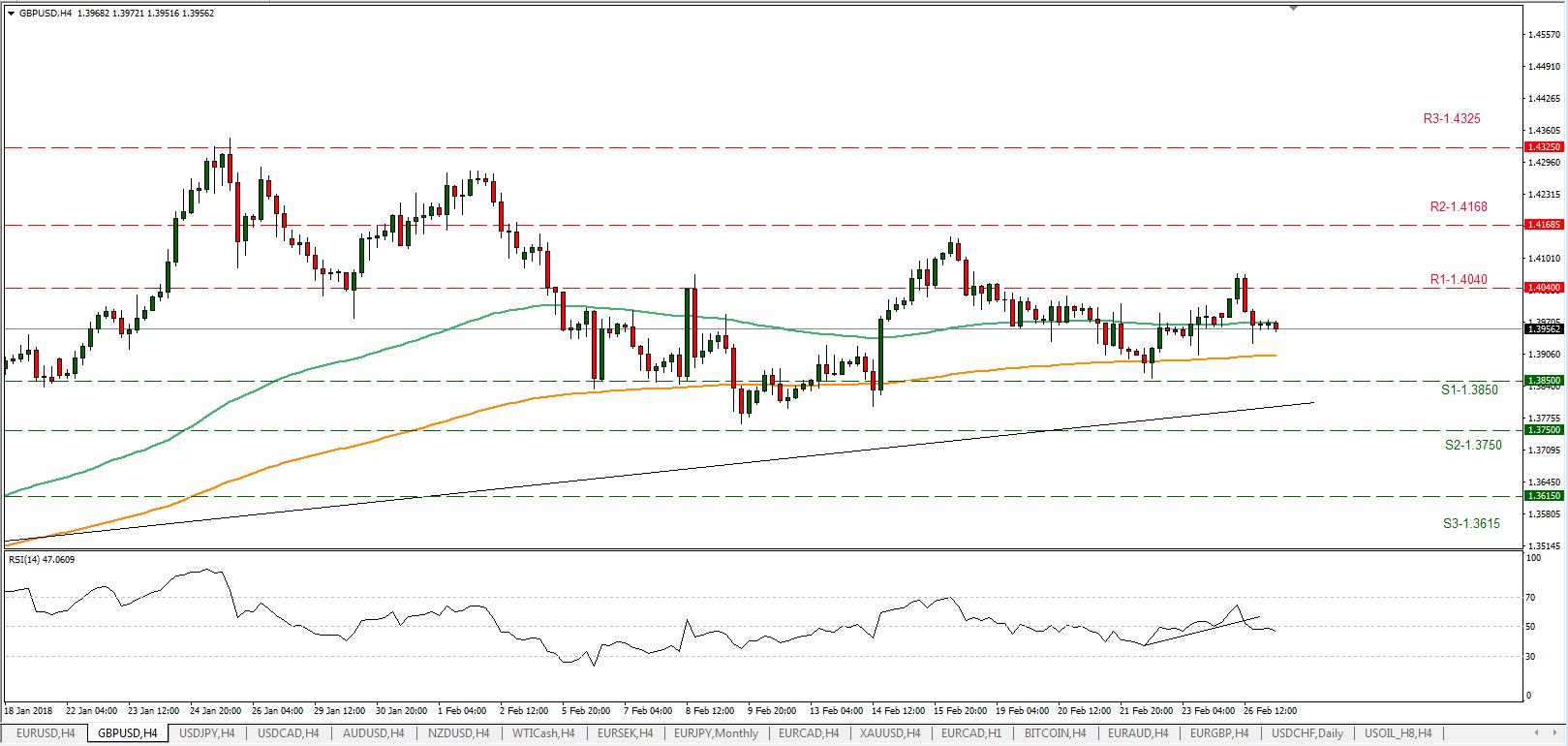GBP/USD 27/02/2018 | EconAlerts