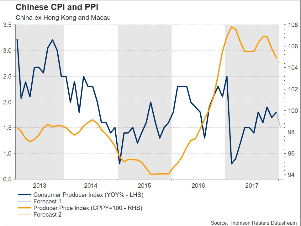 Chinese CPI PPI 2018 | EconAlerts