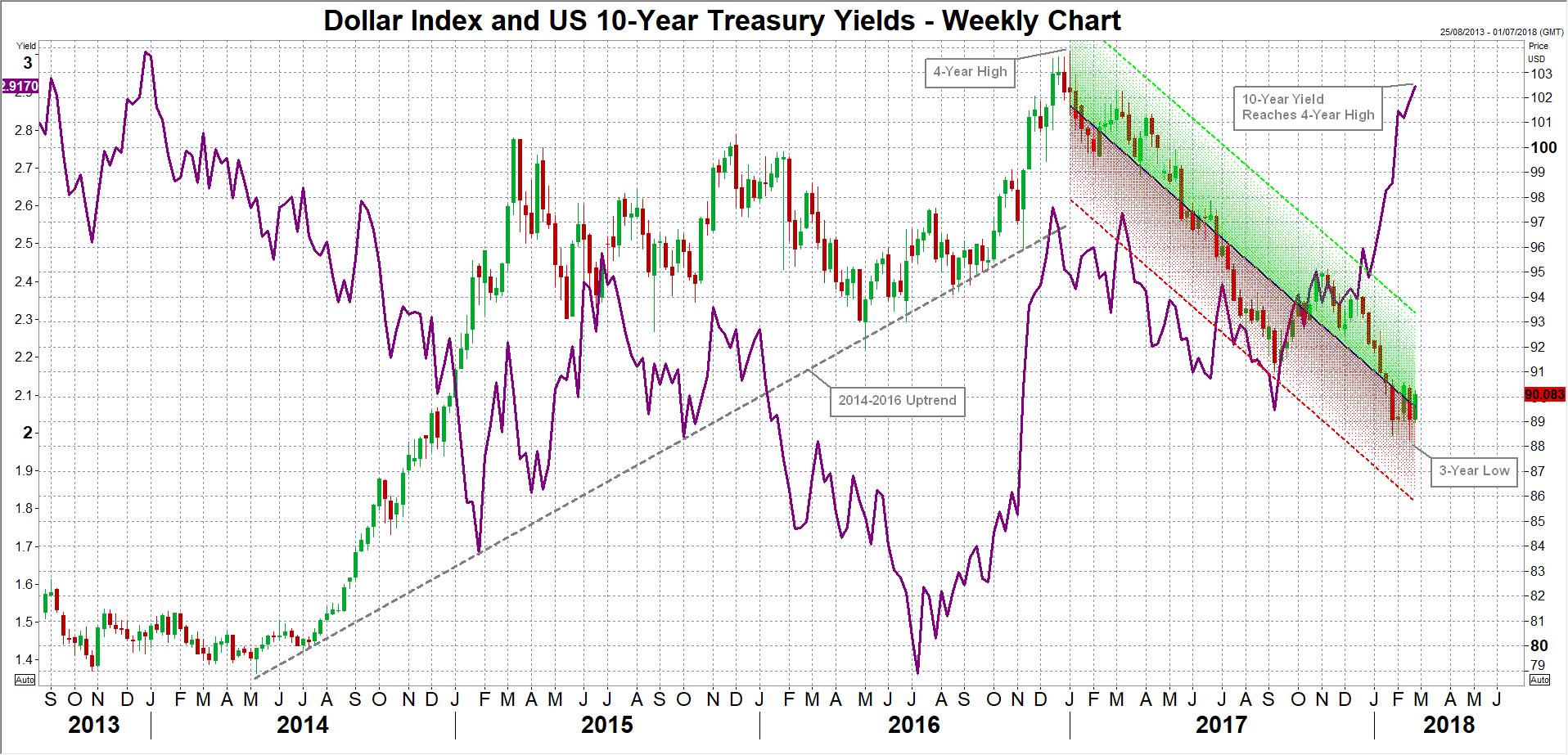 Dollar Index | EconAlerts