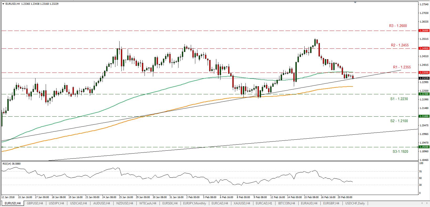 EUR/USD 21/02/2018   EconAlerts