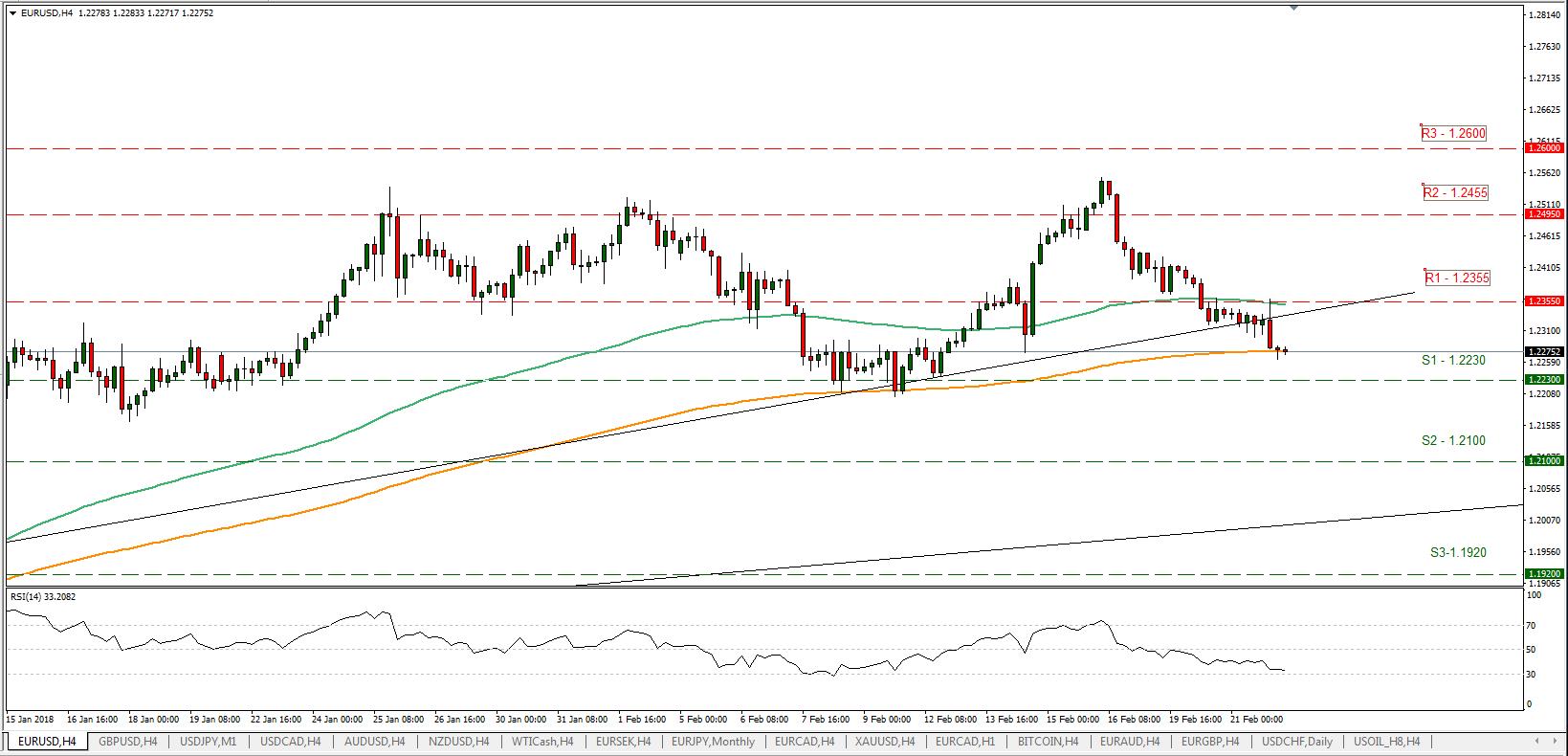 EUR/USD 22/02/2018   EconAlerts