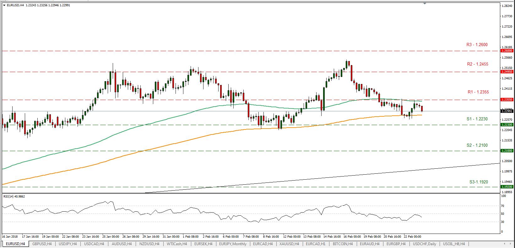 EUR/USD 23/02/2018 | EconAlerts