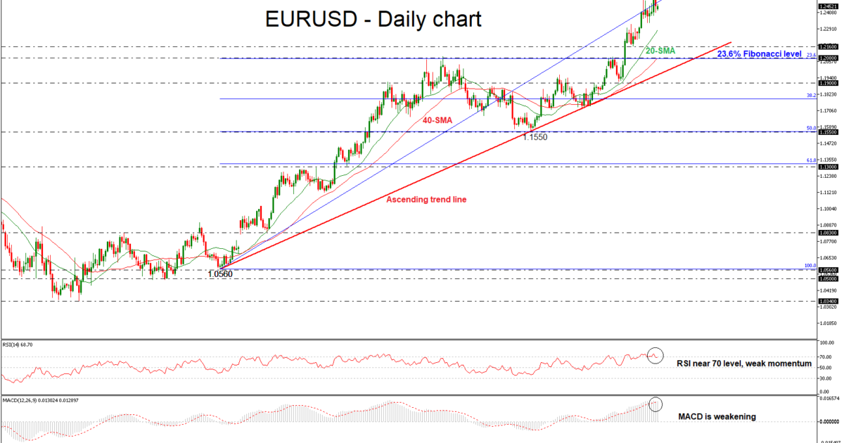 EUR/USD Daily 05 FEB 2018   EconAlerts