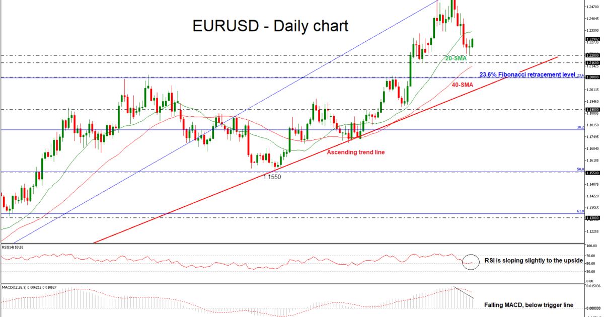 EUR/USD Daily 12 FEB 2018 | EconAlerts