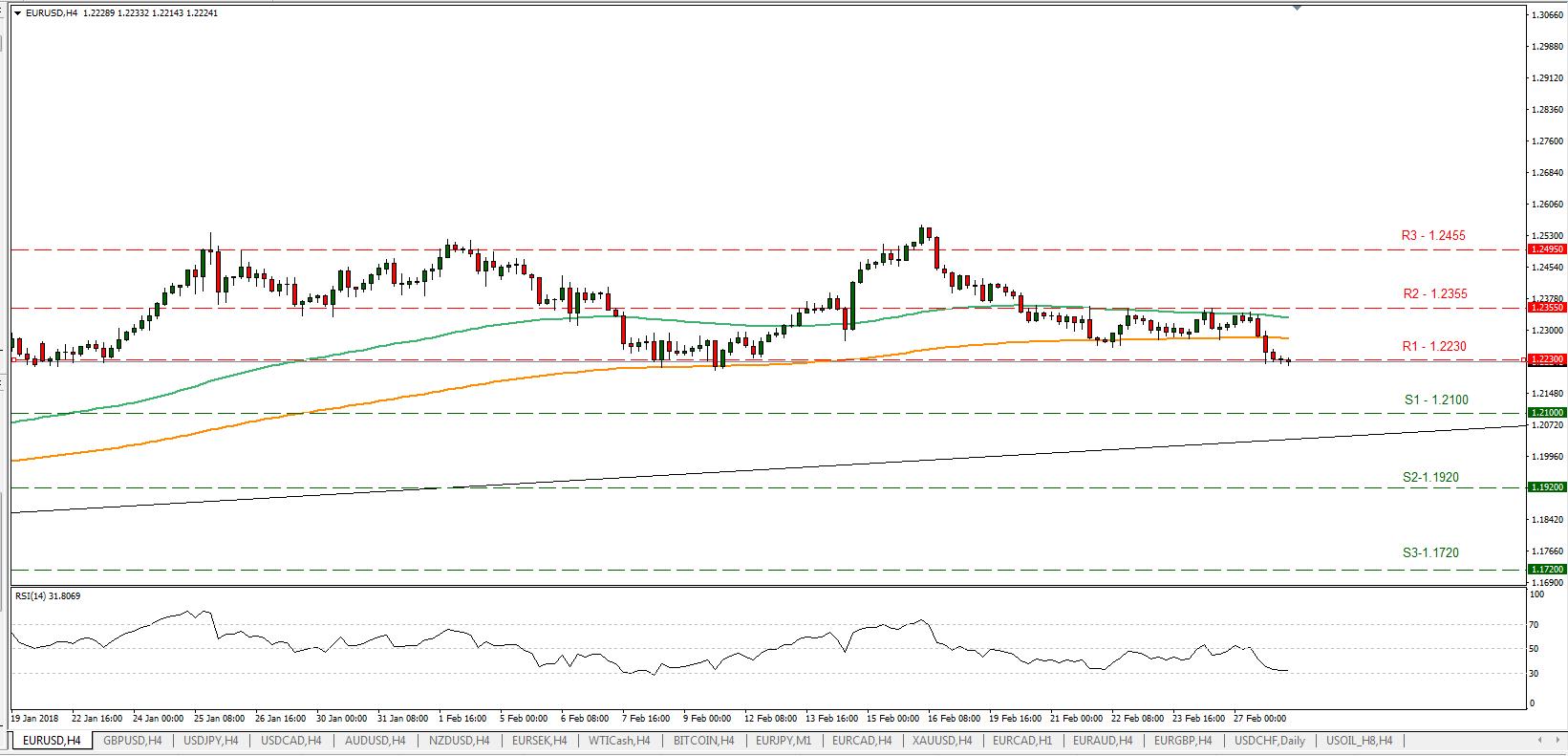 EUR/USD 28/02/2018 | EconAlerts