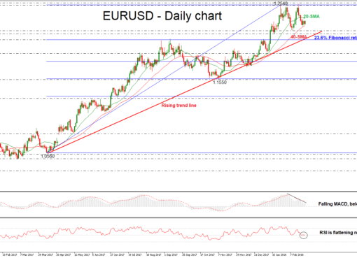 EUR/USD Daily 26 FEB 2018 | EconAlerts