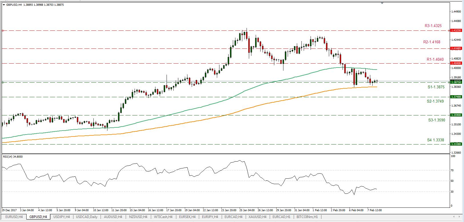 GBP/USD 08/02/2018 | EconAlerts