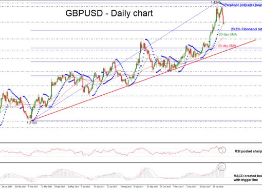 GBP/USD Daily 06 FEB 2018 | EconAlerts