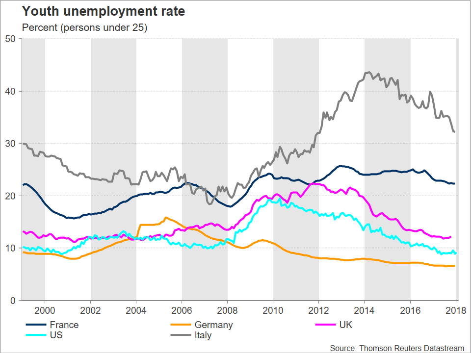 Italian Youth Unemployment | EconAlerts