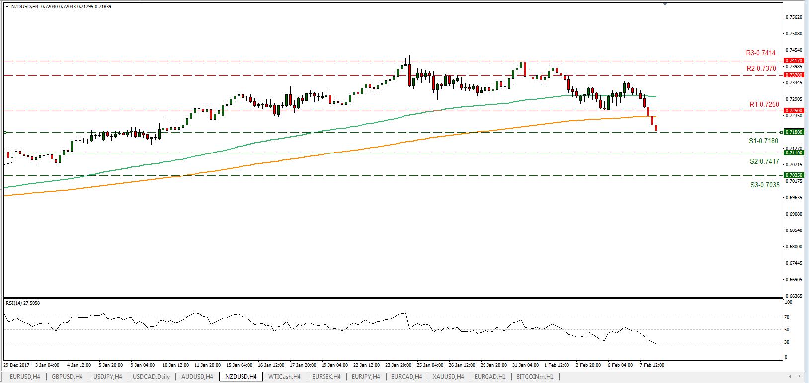 NZD/USD 08/02/2018 | EconAlerts