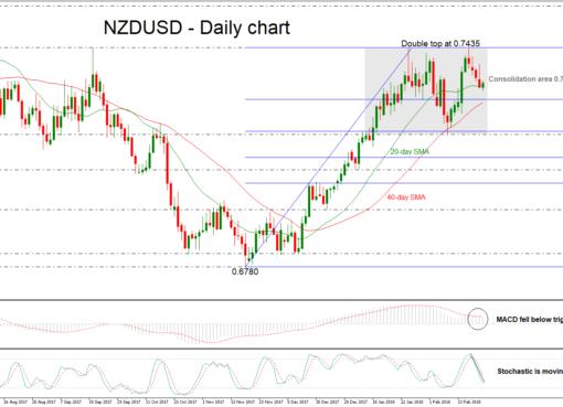NZD/USD 22/02/2018   EconAlerts