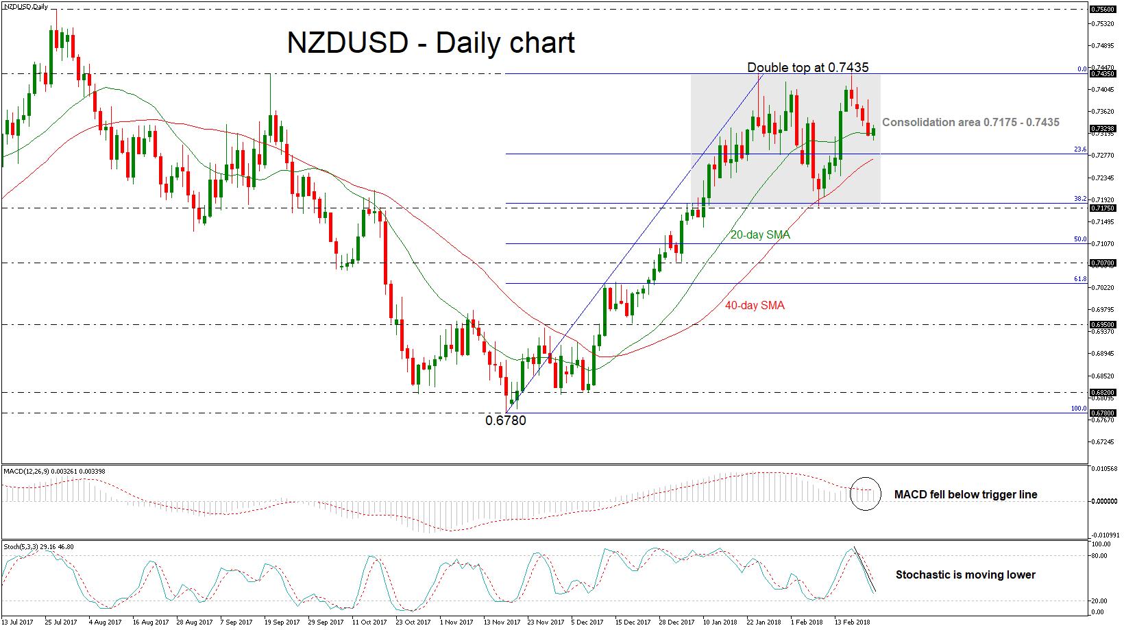 NZD/USD 22/02/2018 | EconAlerts