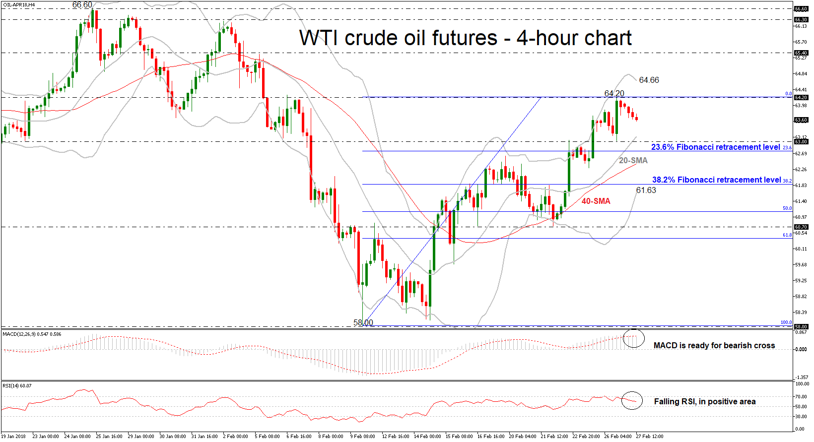 OIL 27/02/2018 | EconAlerts