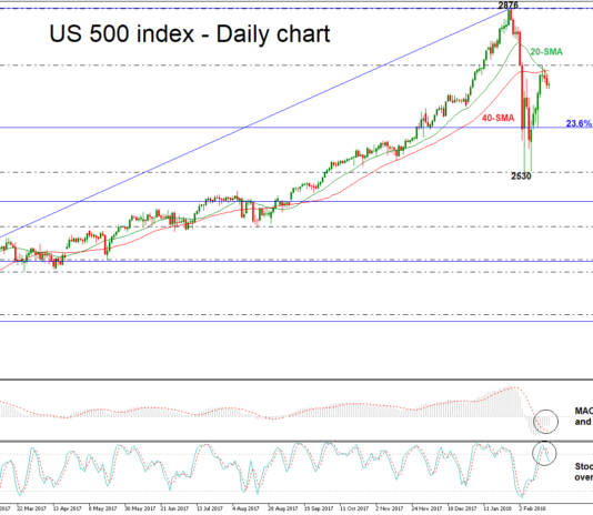 US500 Cash Daily 21/02/2018 | EconAlerts