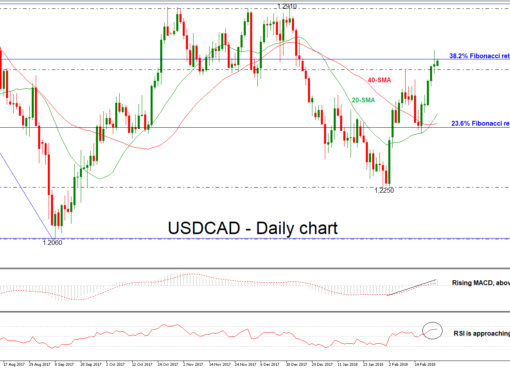 USD/CAD 23 FEB 2018 | EconAlerts