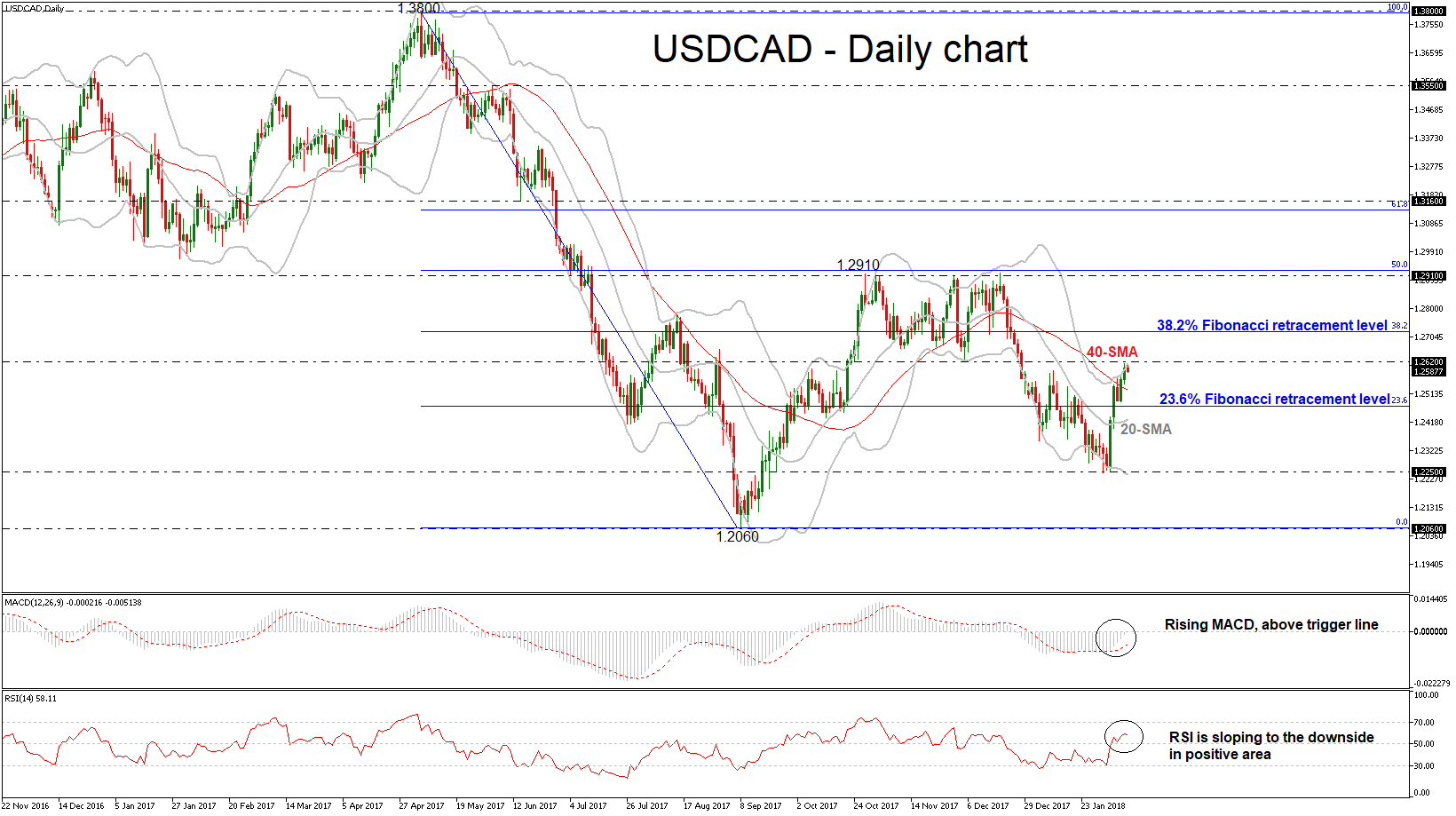 USD/CAD Daily 09 FEB 2018 | Econ Alerts