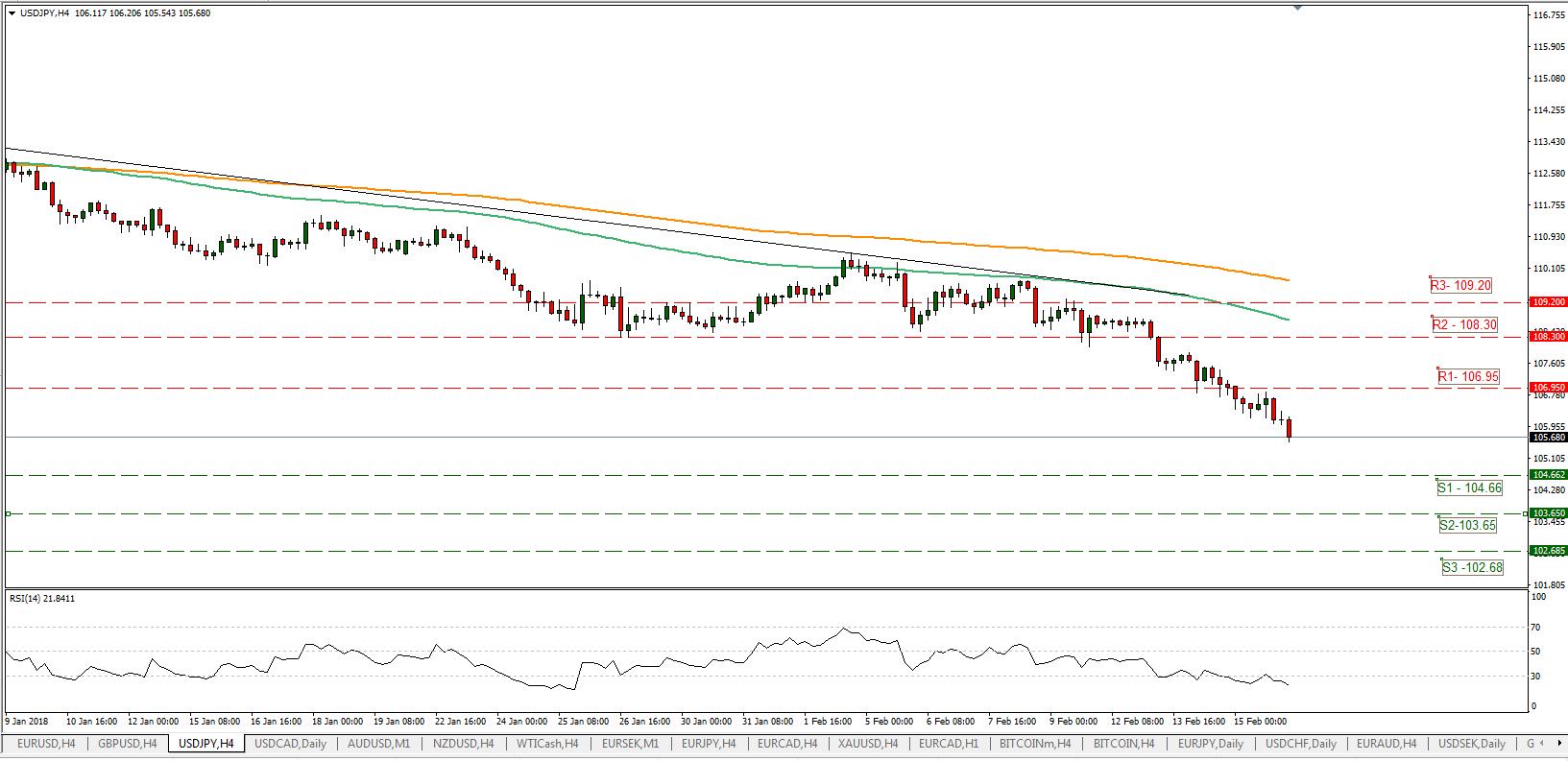 USD/JPY 16/02/2018 | EconAlerts