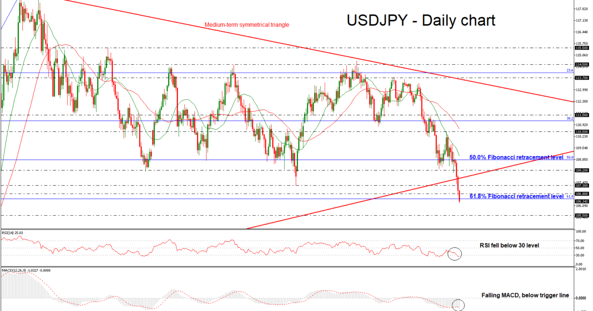 USD/JPY Daily 15 FEB 2018 | EconAlerts