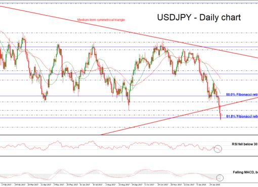 USD/JPY Daily 15 FEB 2018 | EconAlerts