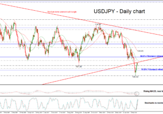 USD/JPY 22 FEB 2018 | EconAlerts