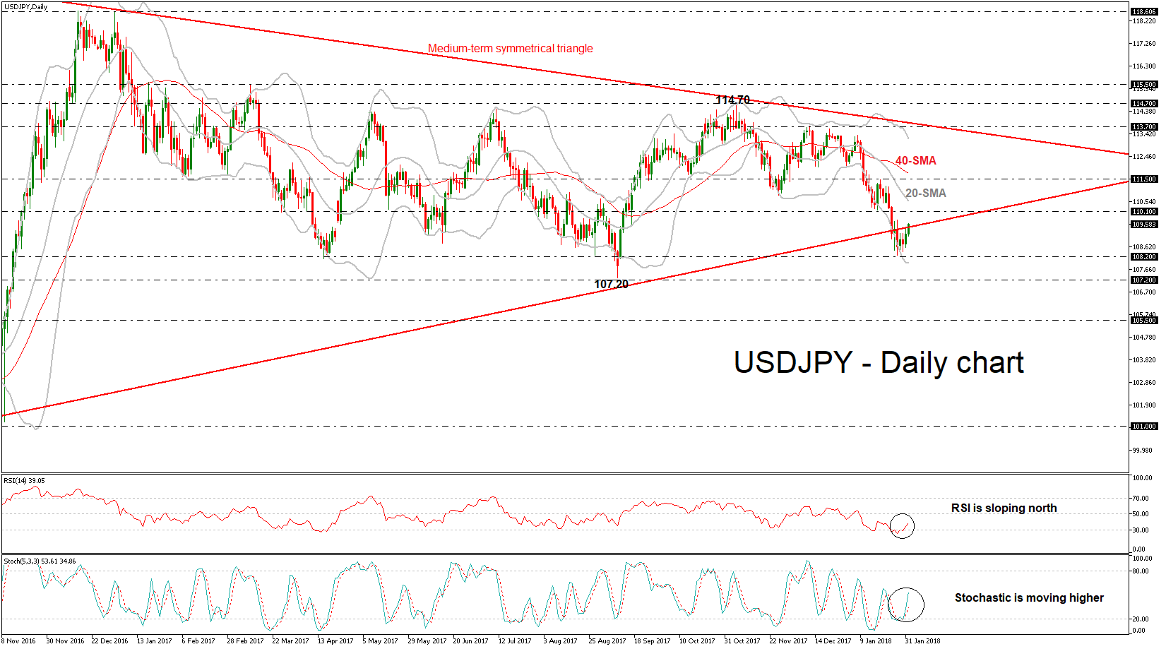 USD/JPY Daily FEB01 | Econ Alerts