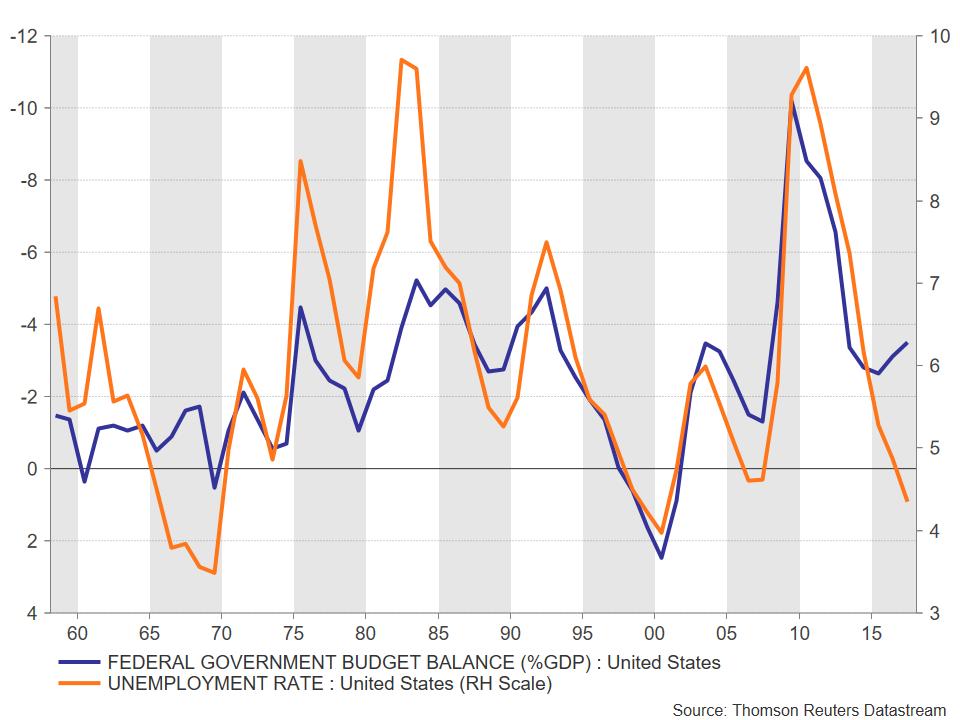 US deficit unemployment | EconAlerts