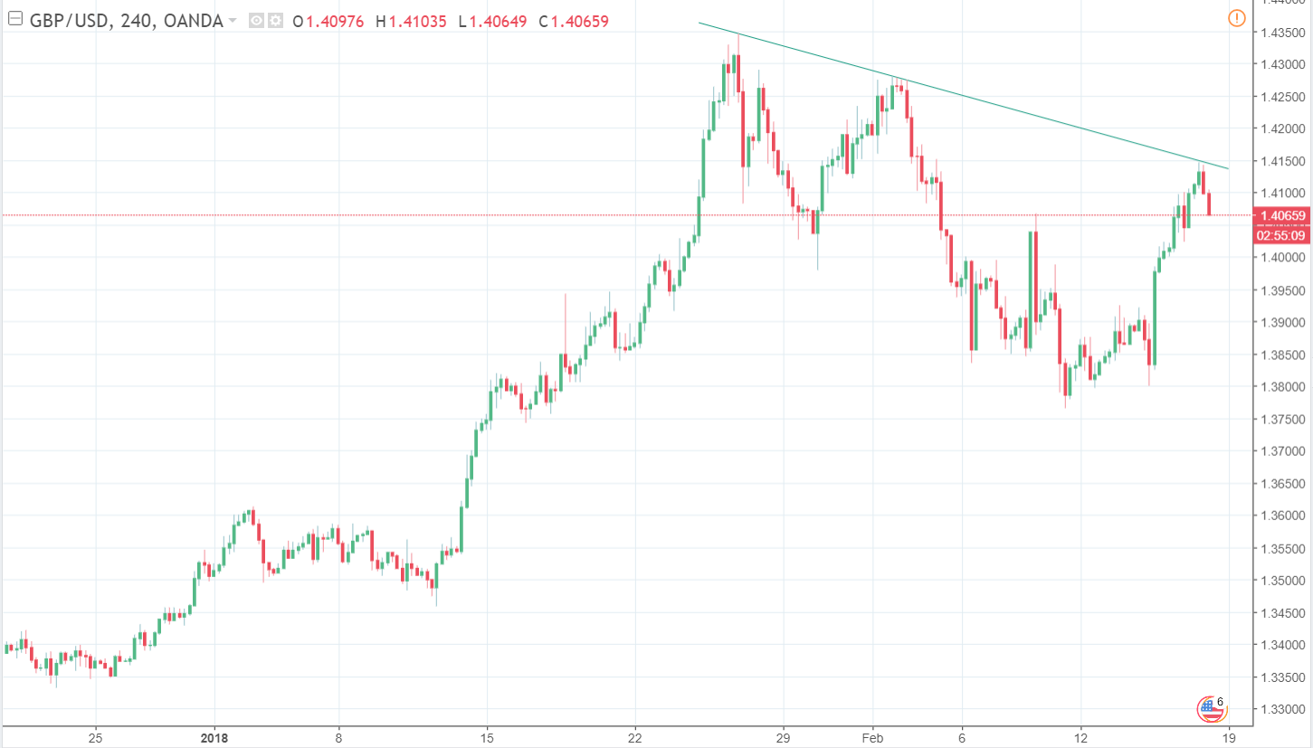 GBP/USD 16/02/2018 | EconAlerts
